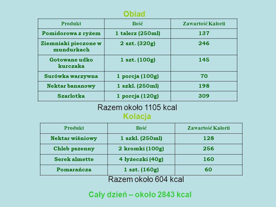 Obiad ProduktIlośćZawartość Kalorii Pomidorowa z ryżem1 talerz (250ml)137 Ziemniaki pieczone w mundurkach 2 szt. (320g)246 Gotowane udko kurczaka 1 sz