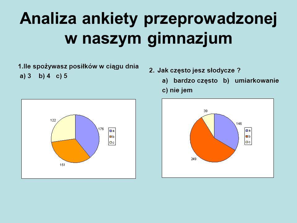 Analiza ankiety przeprowadzonej w naszym gimnazjum 1.Ile spożywasz posiłków w ciągu dnia a) 3 b) 4 c) 5 2. Jak często jesz słodycze ? a) bardzo często