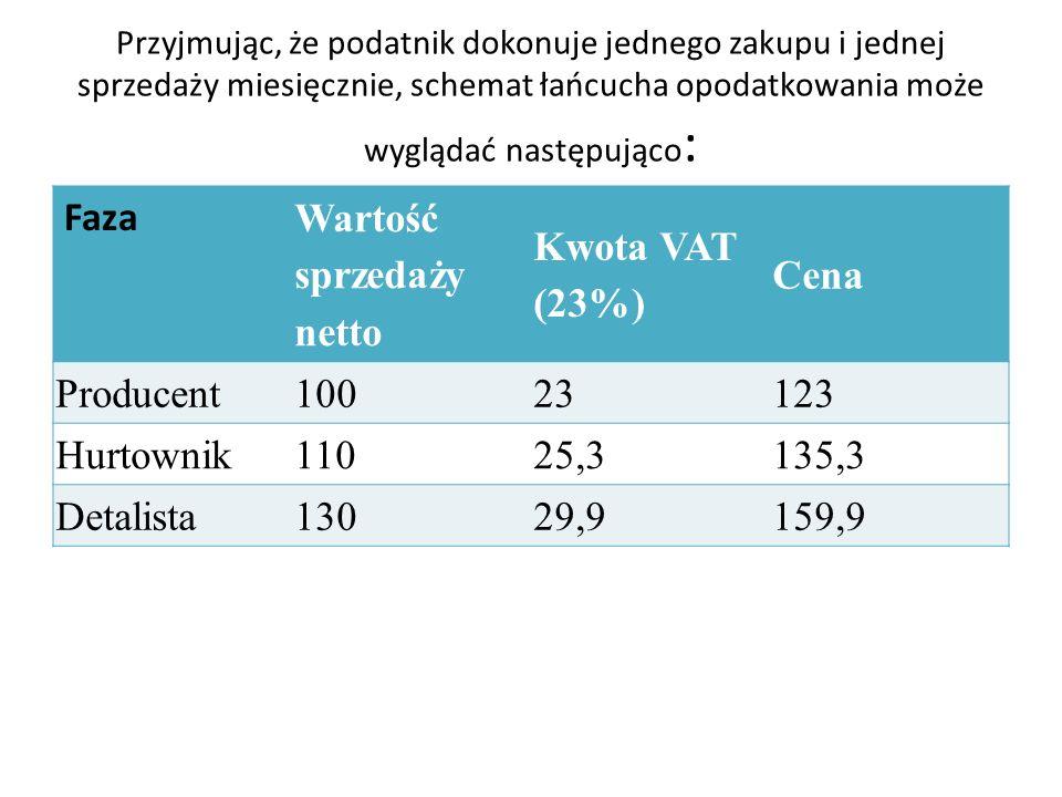 Przyjmując, że podatnik dokonuje jednego zakupu i jednej sprzedaży miesięcznie, schemat łańcucha opodatkowania może wyglądać następująco : Faza Wartość sprzedaży netto Kwota VAT (23%) Cena Producent 100 23 123 Hurtownik 110 25,3 135,3 Detalista 130 29,9 159,9