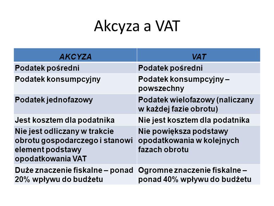 Akcyza a VAT AKCYZAVAT Podatek pośredni Podatek konsumpcyjnyPodatek konsumpcyjny – powszechny Podatek jednofazowyPodatek wielofazowy (naliczany w każdej fazie obrotu) Jest kosztem dla podatnikaNie jest kosztem dla podatnika Nie jest odliczany w trakcie obrotu gospodarczego i stanowi element podstawy opodatkowania VAT Nie powiększa podstawy opodatkowania w kolejnych fazach obrotu Duże znaczenie fiskalne – ponad 20% wpływu do budżetu Ogromne znaczenie fiskalne – ponad 40% wpływu do budżetu