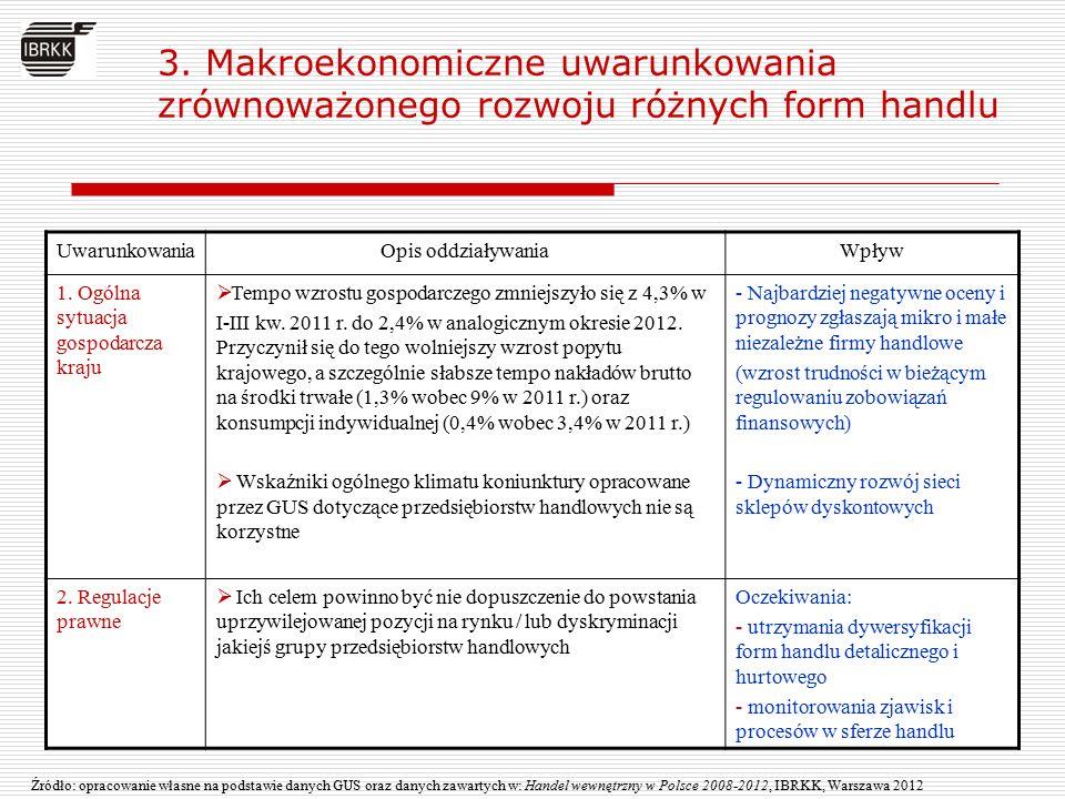 3. Makroekonomiczne uwarunkowania zrównoważonego rozwoju różnych form handlu Źródło: opracowanie własne na podstawie danych GUS oraz danych zawartych