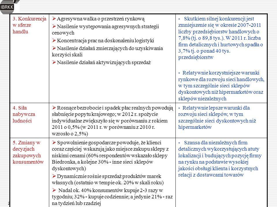 Źródło: opracowanie własne na podstawie danych GUS oraz danych zawartych w: Handel wewnętrzny w Polsce 2008-2012, IBRKK, Warszawa 2012 3. Konkurencja