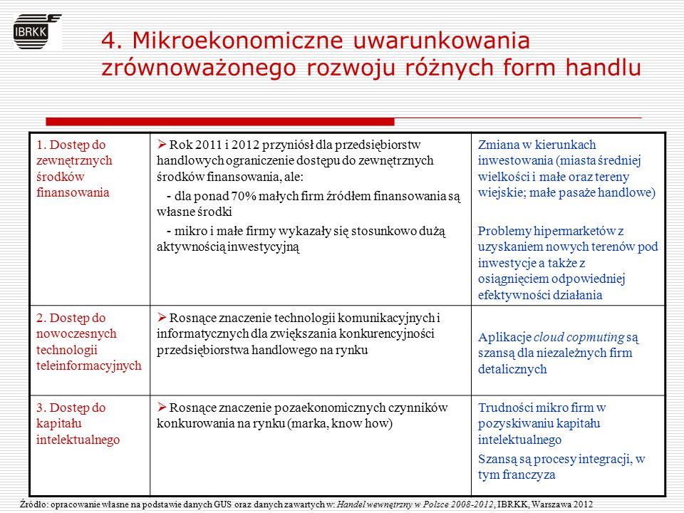 4. Mikroekonomiczne uwarunkowania zrównoważonego rozwoju różnych form handlu Źródło: opracowanie własne na podstawie danych GUS oraz danych zawartych