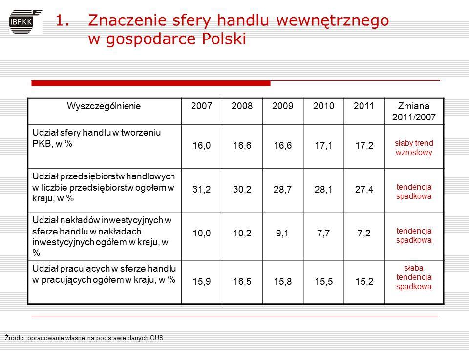1.Znaczenie sfery handlu wewnętrznego w gospodarce Polski Wyszczególnienie20072008200920102011Zmiana 2011/2007 Udział sfery handlu w tworzeniu PKB, w % 16,016,6 17,117,2 słaby trend wzrostowy Udział przedsiębiorstw handlowych w liczbie przedsiębiorstw ogółem w kraju, w % 31,230,228,728,127,4 tendencja spadkowa Udział nakładów inwestycyjnych w sferze handlu w nakładach inwestycyjnych ogółem w kraju, w % 10,010,29,17,77,2 tendencja spadkowa Udział pracujących w sferze handlu w pracujących ogółem w kraju, w % 15,916,515,815,515,2 słaba tendencja spadkowa Źródło: opracowanie własne na podstawie danych GUS