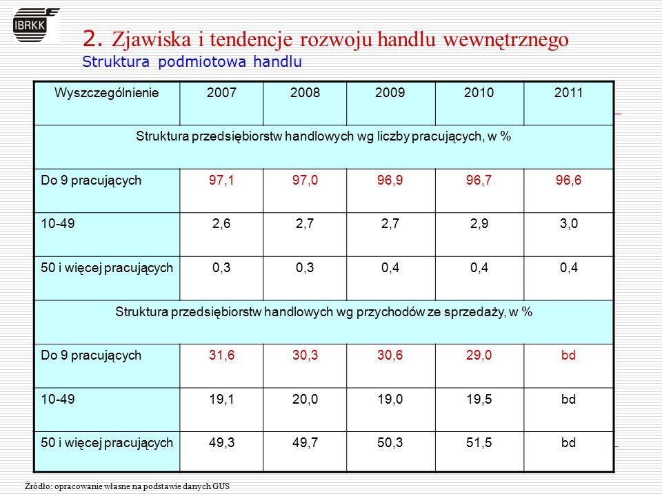 Struktura przedsiębiorstw handlowych własności krajowej i zagranicznej wg liczby pracujących RokStruktura przedsiębiorstw własności krajowej, wg liczby pracujących w % Do 9 pracujących 10-4950 i więcej pracujących 2007 95,33,61,1 2011 94,84,01,2 RokStruktura przedsiębiorstw własności zagranicznej, wg liczby pracujących w % Do 9 pracujących 10-4950 i więcej pracujących 2007 0,042,157,9 2011 0,037,662,4 Źródło: opracowanie własne na podstawie danych GUS