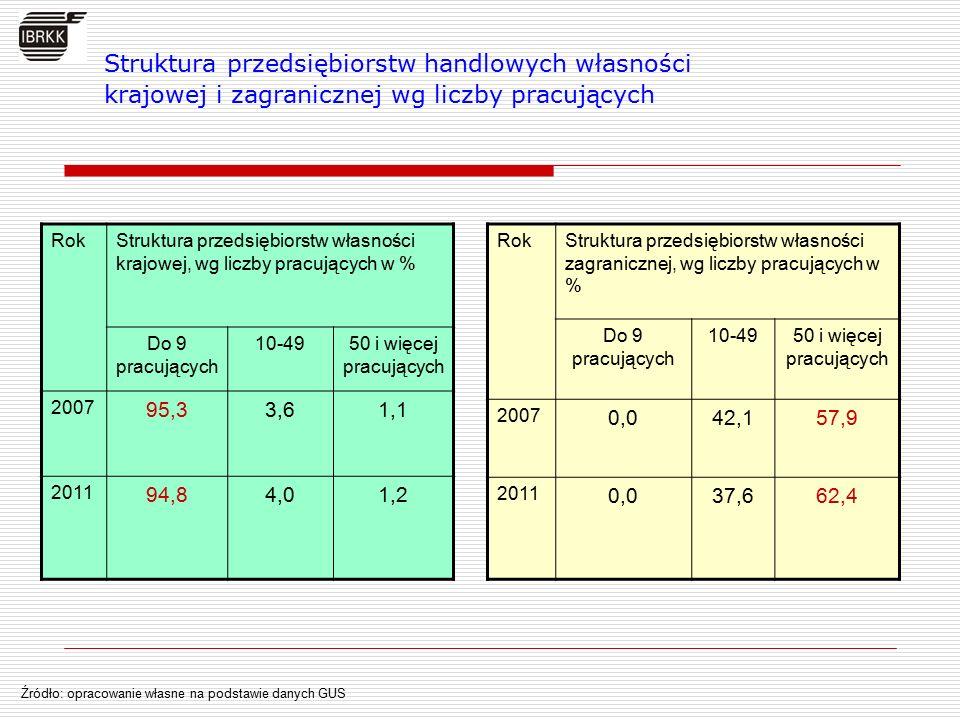 Zmiany w sieci detalicznej w latach 2007-2011  Spadek liczby sklepów o 7,1%  Wzrost powierzchni sprzedażowej sklepów o 16,8% Źródło: opracowanie własne na podstawie danych zawartych w: Handel wewnętrzny w Polsce 2008-2012, IBRKK, Warszawa 2012 Zmiany w strukturze wielkościowej sklepów w latach 2007-2011, w % Dynamika rozwoju wielkopowierzchniowych obiektów handlowych w latach 2007-2011, w %