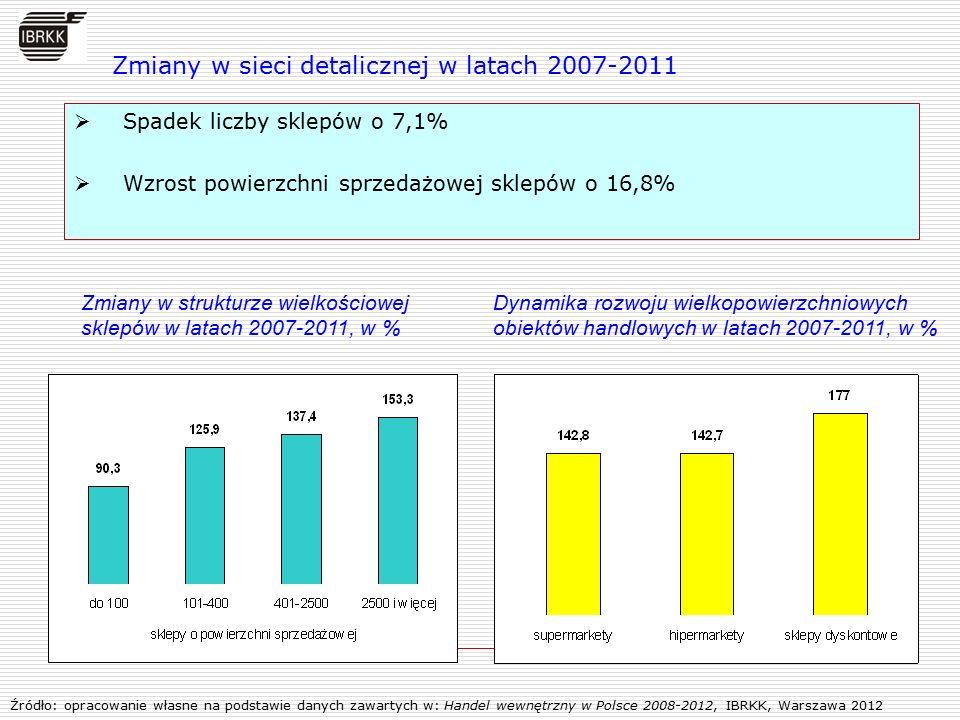 Zmiany w sieci detalicznej w latach 2007-2011  Spadek liczby sklepów o 7,1%  Wzrost powierzchni sprzedażowej sklepów o 16,8% Źródło: opracowanie wła