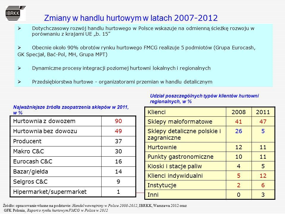 Zmiany w handlu hurtowym w latach 2007-2012  Dotychczasowy rozwój handlu hurtowego w Polsce wskazuje na odmienną ścieżkę rozwoju w porównaniu z kraja