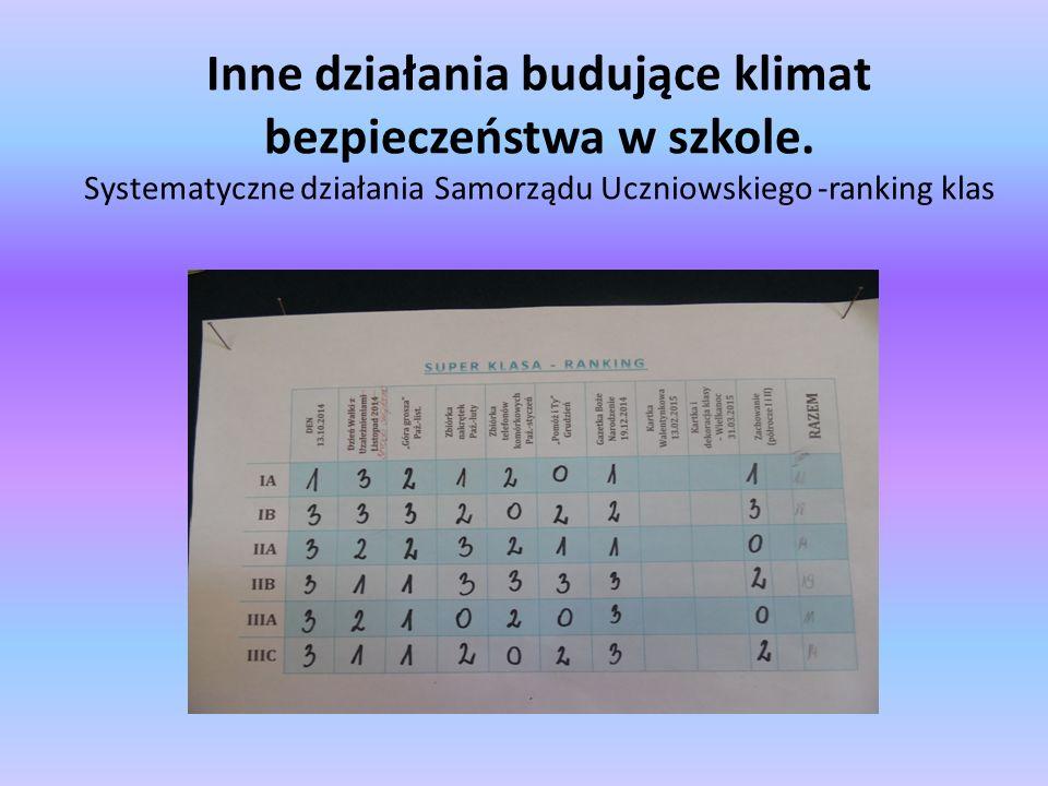 Inne działania budujące klimat bezpieczeństwa w szkole. Systematyczne działania Samorządu Uczniowskiego -ranking klas