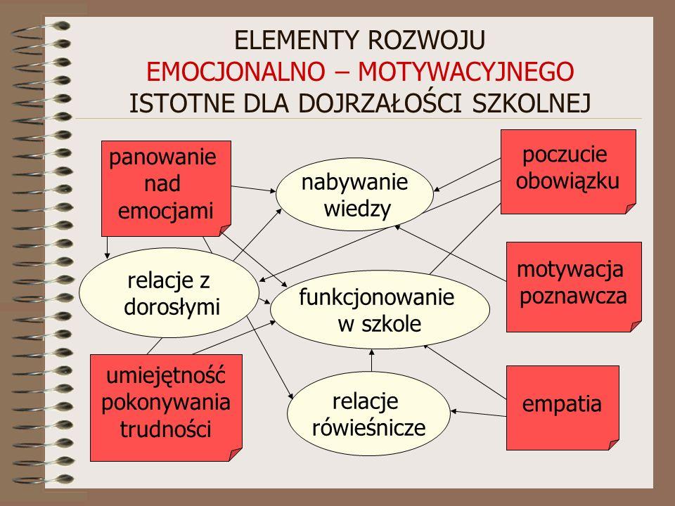 ELEMENTY ROZWOJU EMOCJONALNO – MOTYWACYJNEGO ISTOTNE DLA DOJRZAŁOŚCI SZKOLNEJ panowanie nad emocjami poczucie obowiązku umiejętność pokonywania trudności motywacja poznawcza empatia relacje rówieśnicze funkcjonowanie w szkole relacje z dorosłymi nabywanie wiedzy