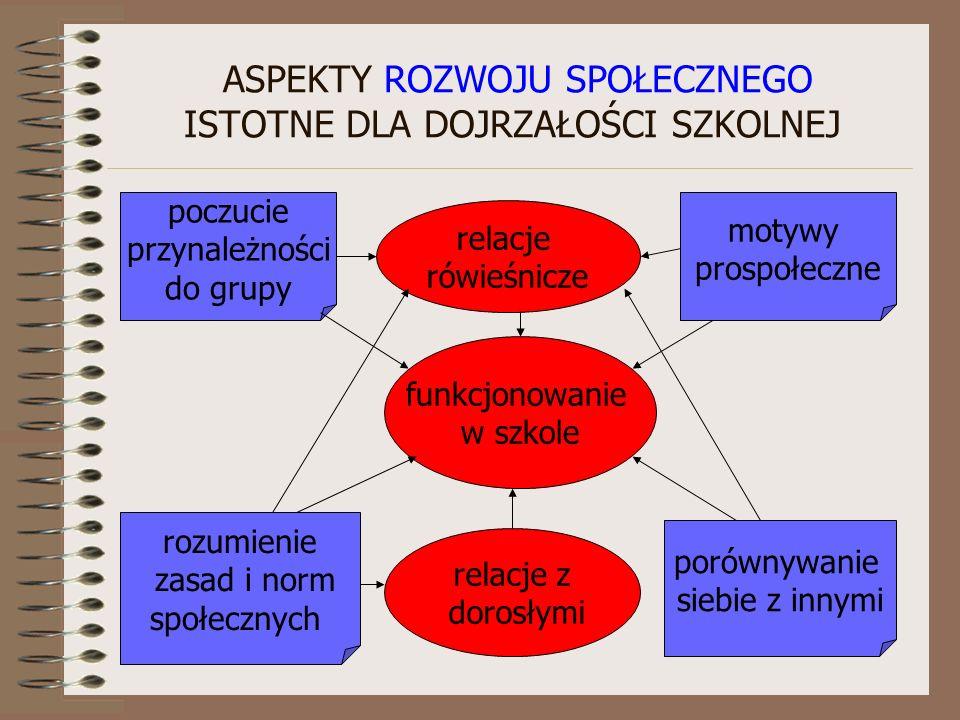 ASPEKTY ROZWOJU SPOŁECZNEGO ISTOTNE DLA DOJRZAŁOŚCI SZKOLNEJ poczucie przynależności do grupy rozumienie zasad i norm społecznych motywy prospołeczne porównywanie siebie z innymi funkcjonowanie w szkole relacje z dorosłymi relacje rówieśnicze