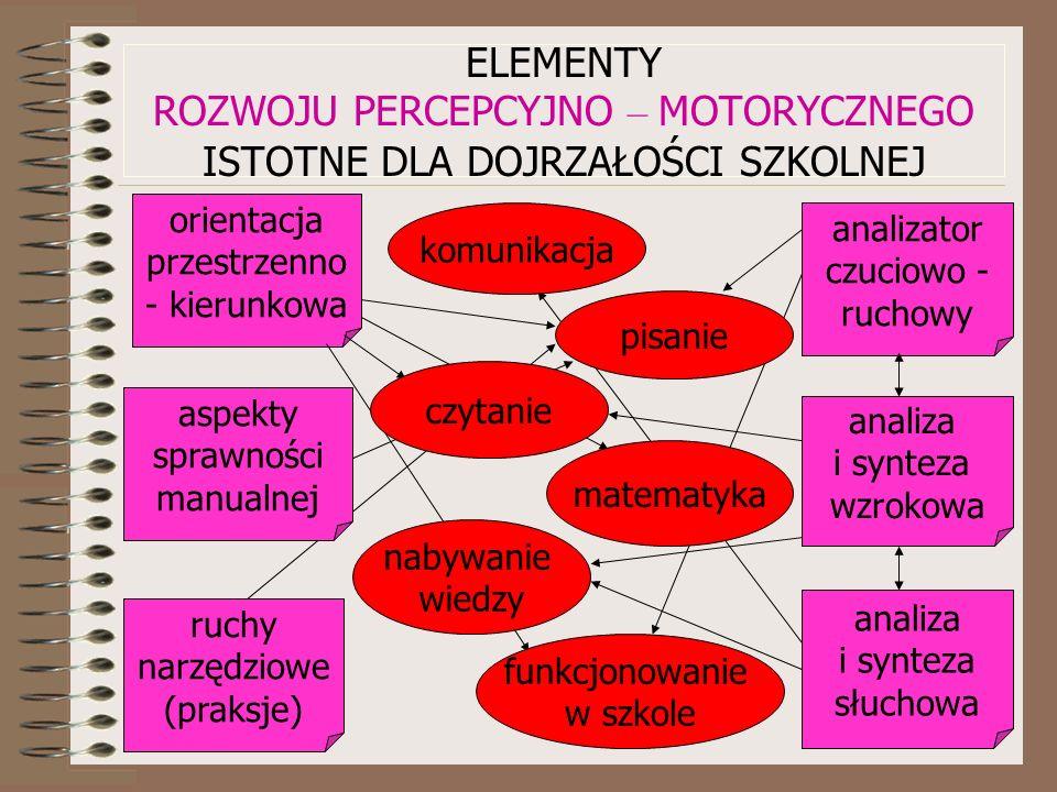 ORIENTACJA PRZESTRZENNO - KIERUNKOWA czyli zdolność odróżniania strony lewej od prawej oraz określania relacji przestrzennych typu nad, pod, za.
