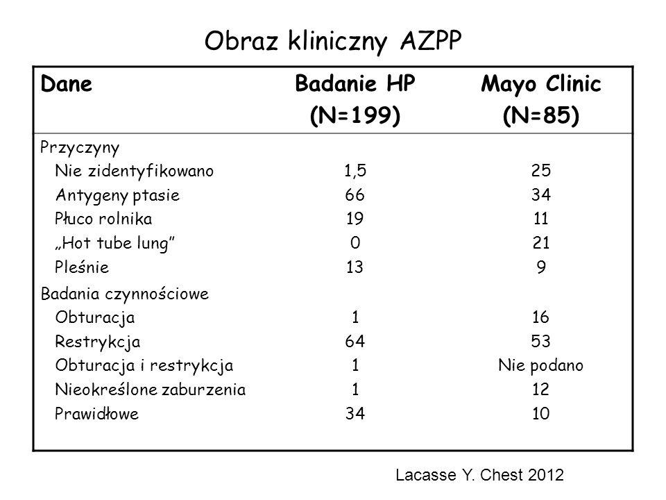 """Obraz kliniczny AZPP DaneBadanie HP (N=199) Mayo Clinic (N=85) Przyczyny Nie zidentyfikowano Antygeny ptasie Płuco rolnika """"Hot tube lung"""" Pleśnie 1,5"""
