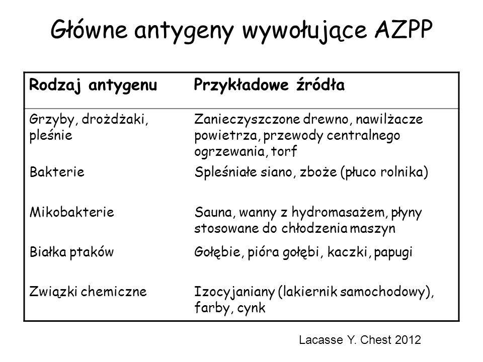 Główne antygeny wywołujące AZPP Rodzaj antygenuPrzykładowe źródła Grzyby, drożdżaki, pleśnie Zanieczyszczone drewno, nawilżacze powietrza, przewody ce