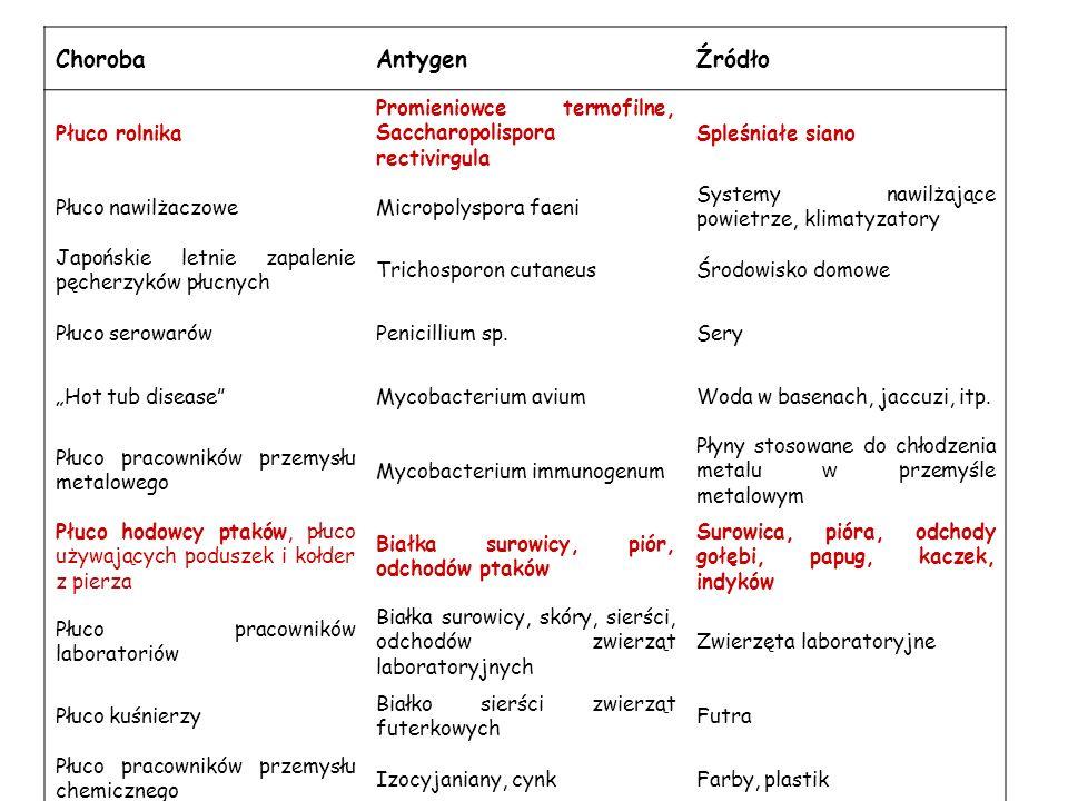 Tolerancja immunologiczna Prawidłowa odpowiedź Zapalenie ziarniniakowe Czynniki genetyczne i środowiskowe Alveolitis Włóknienie Cz.