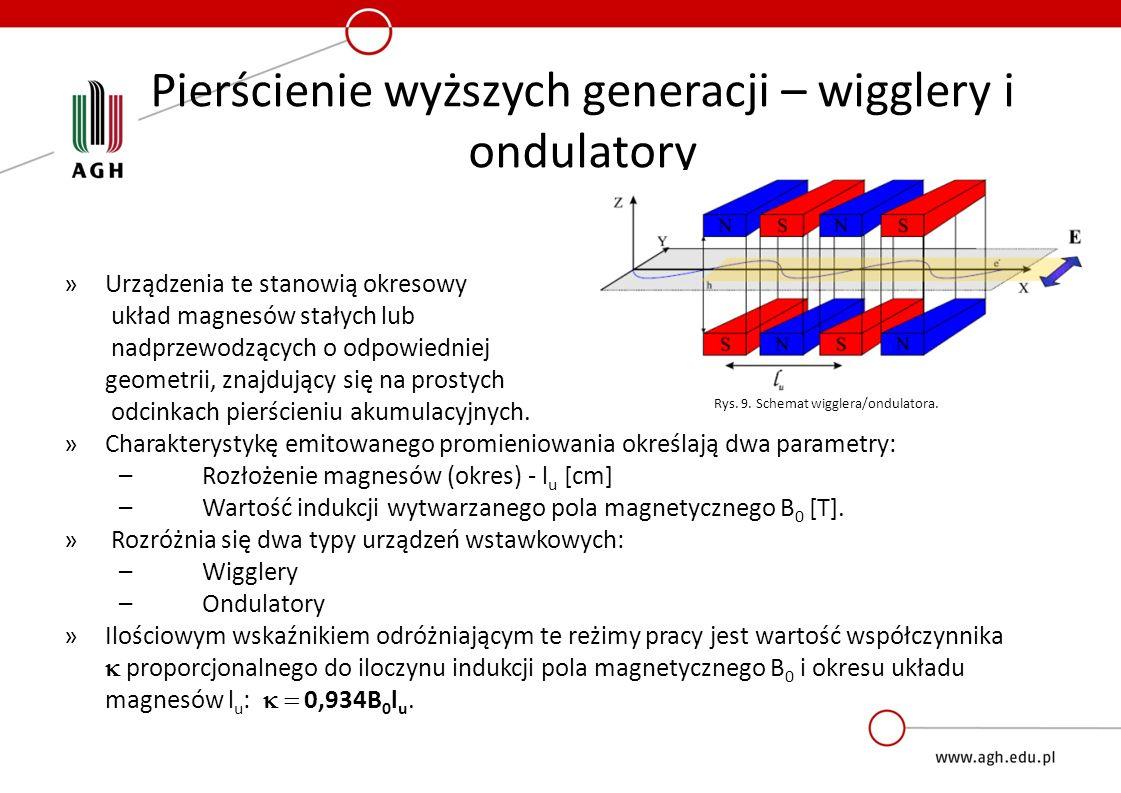Pierścienie wyższych generacji – wigglery i ondulatory »Urządzenia te stanowią okresowy układ magnesów stałych lub nadprzewodzących o odpowiedniej geometrii, znajdujący się na prostych odcinkach pierścieniu akumulacyjnych.