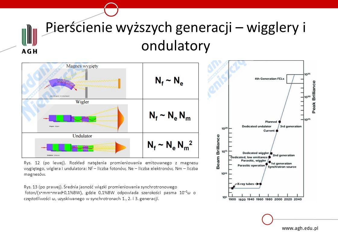 Pierścienie wyższych generacji – wigglery i ondulatory Rys. 13 (po prawej). Średnia jasność wiązki promieniowania synchrotronowego foton/  s * mm * m