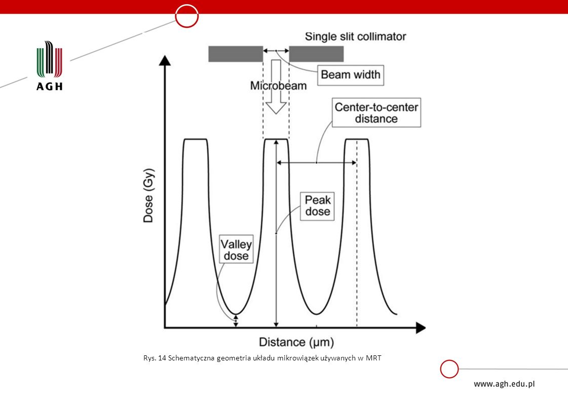MRT Rys. 14 Schematyczna geometria układu mikrowiązek używanych w MRT
