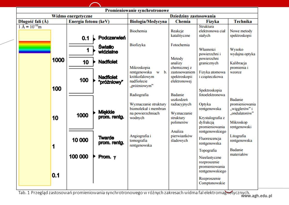 Tab. 1 Przegląd zastosowań promieniowania synchrotronowego w różnych zakresach widma fal elektromagnetycznych.