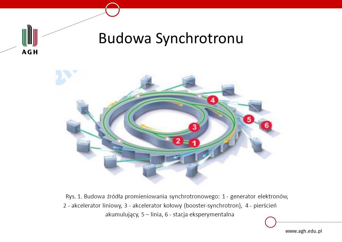 Budowa Synchrotronu Rys. 1. Budowa źródła promieniowania synchrotronowego: 1 - generator elektronów, 2 - akcelerator liniowy, 3 - akcelerator kołowy (