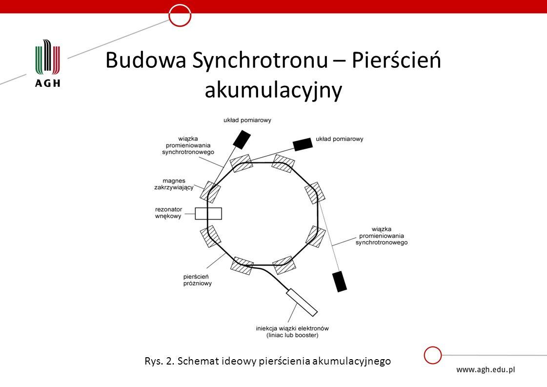 Cechy promieniowania synchrotronowego Szeroki zakres spektralny Rys.