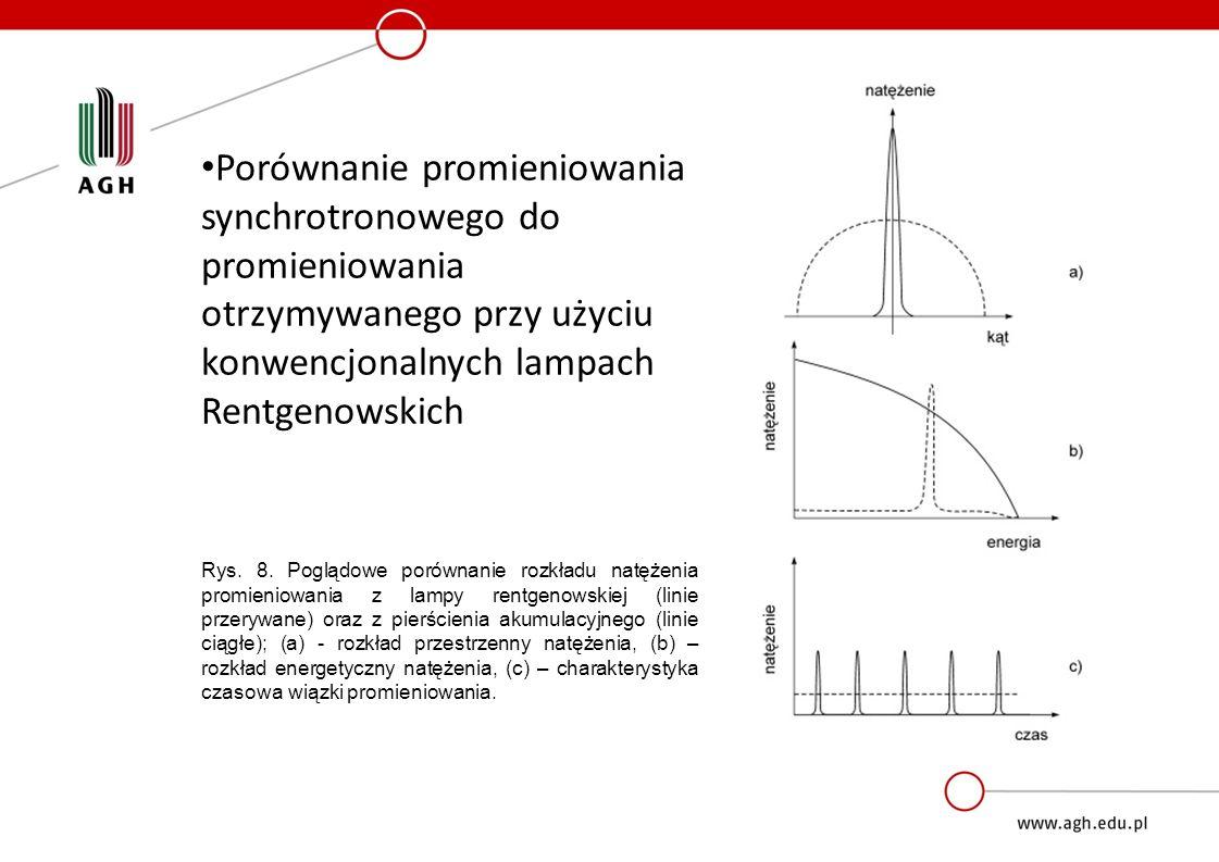 Porównanie promieniowania synchrotronowego do promieniowania otrzymywanego przy użyciu konwencjonalnych lampach Rentgenowskich Rys. 8. Poglądowe porów