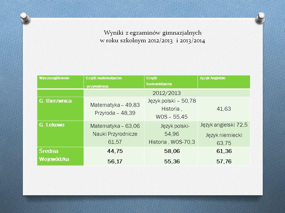 Wyniki z egzaminów gimnazjalnych w roku szkolnym 2012/2013 i 2013/2014 Wyszczególnienie Część matematyczno -przyrodnicza Część humanistyczny Język Angielski 2012/2013 G.