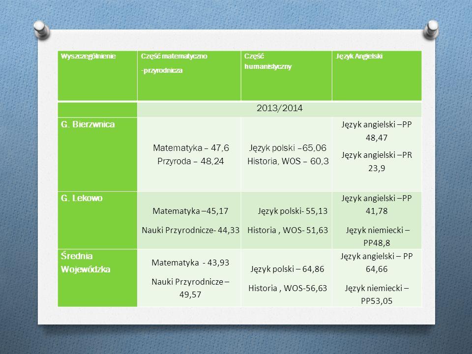 Wyszczególnienie Część matematyczno -przyrodnicza Część humanistyczny Język Angielski 2013/2014 G.