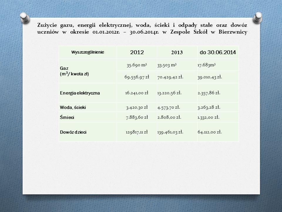 Zużycie gazu, energii elektrycznej, woda, ścieki i odpady stałe oraz dowóz uczniów w okresie 01.01.2012r.