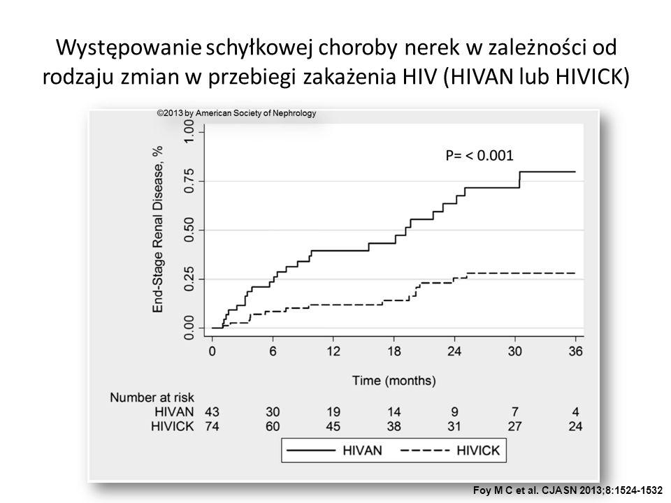 Występowanie schyłkowej choroby nerek w zależności od rodzaju zmian w przebiegi zakażenia HIV (HIVAN lub HIVICK) Foy M C et al.
