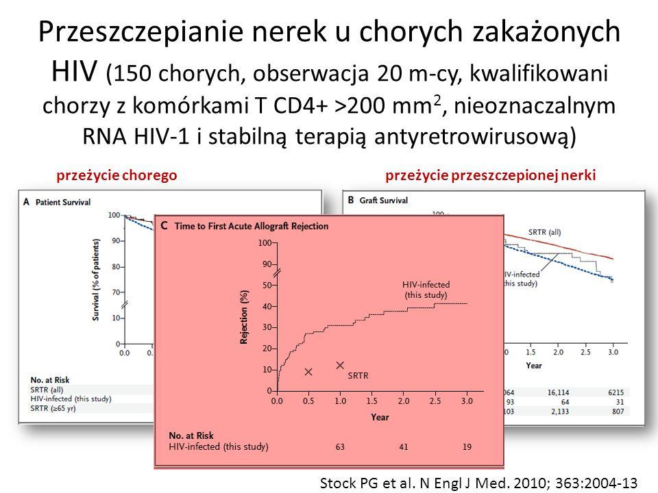 Przeszczepianie nerek u chorych zakażonych HIV (150 chorych, obserwacja 20 m-cy, kwalifikowani chorzy z komórkami T CD4+ >200 mm 2, nieoznaczalnym RNA HIV-1 i stabilną terapią antyretrowirusową) Stock PG et al.