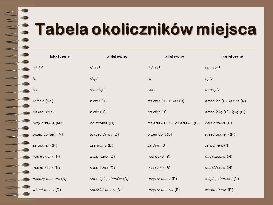 Tabela okoliczników miejsca lokatywnyablatywnyallatywnyperlatywny gdzie skąd dokąd którędy.