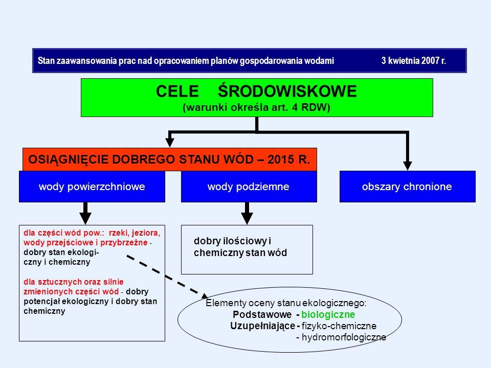CELE ŚRODOWISKOWE (warunki określa art. 4 RDW) OSIĄGNIĘCIE DOBREGO STANU WÓD – 2015 R.