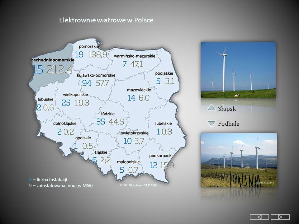 Źródło URE, dane z 30 VI 2009 Elektrownie wiatrowe w Polsce N – liczba instalacji N – zainstalowana moc (w MW) Słupsk Podhale Fot.stock,xchng