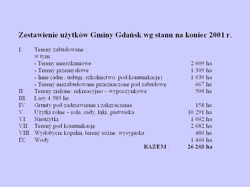Porównanie udziałów procentowych poszczególnych źródeł zanieczyszczeń w ogólnym odpływie i ładunku zanieczyszczeń odprowadzanych z terenu Gminy Gdańsk w latach 1995, 1997, 2000 i 2001 Lp.
