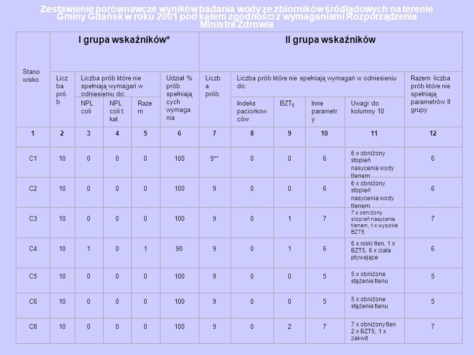 Zestawienie porównawcze wyników badania wody ze zbiorników śródlądowych na terenie Gminy Gdańsk w roku 2001 pod kątem zgodności z wymaganiami Rozporzą