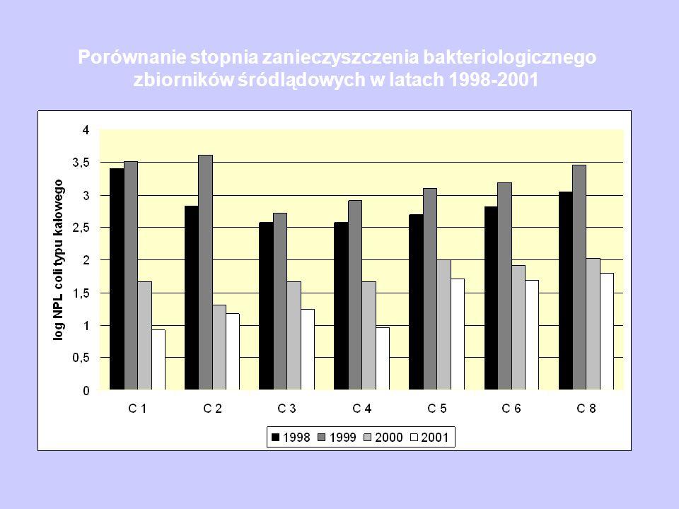 Porównanie stopnia zanieczyszczenia bakteriologicznego zbiorników śródlądowych w latach 1998-2001