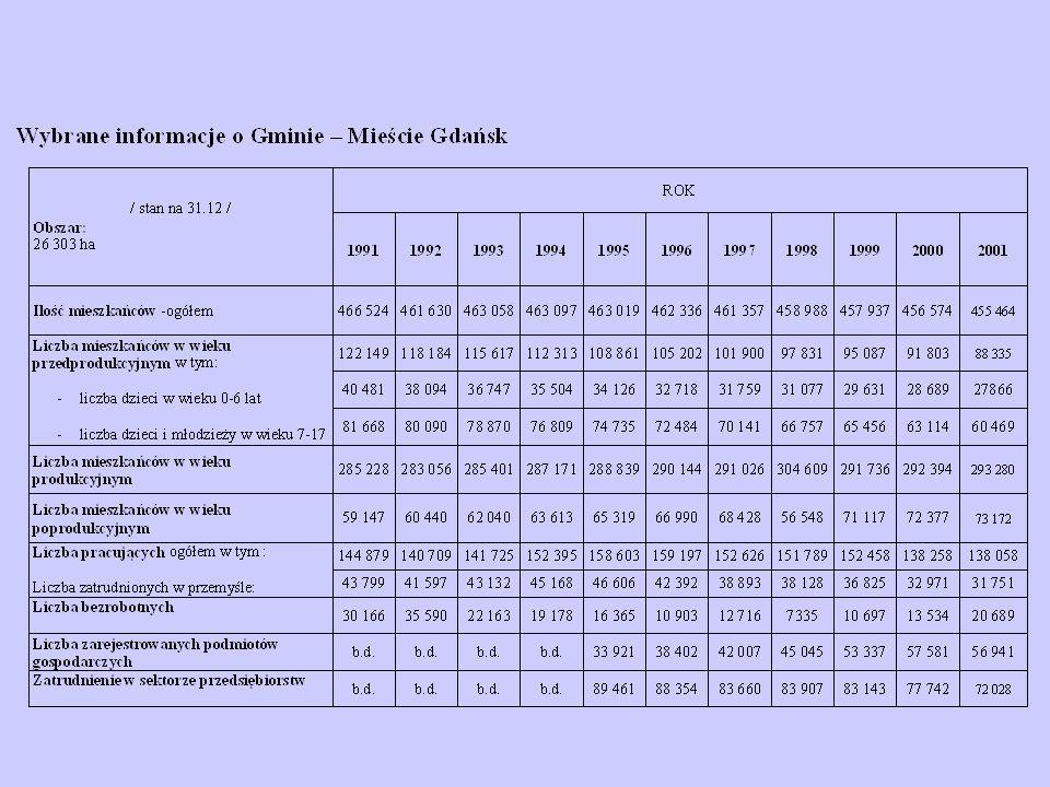 Zestawienie porównawcze wyników badania wody ze zbiorników śródlądowych na terenie Gminy Gdańsk w roku 2001 pod kątem zgodności z wymaganiami Rozporządzenia Ministra Zdrowia Stano wisko I grupa wskaźników*II grupa wskaźników Licz ba pró b Liczba prób które nie spełniają wymagań w odniesieniu do: Udział % prób spełniają cych wymaga nia Liczb a prób Liczba prób które nie spełniają wymagań w odniesieniu do: Razem liczba prób które nie spełniają parametrów II grupy NPL coli NPL coli t.