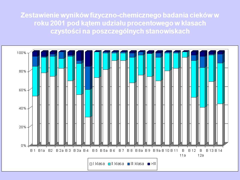 Zestawienie wyników fizyczno-chemicznego badania cieków w roku 2001 pod kątem udziału procentowego w klasach czystości na poszczególnych stanowiskach