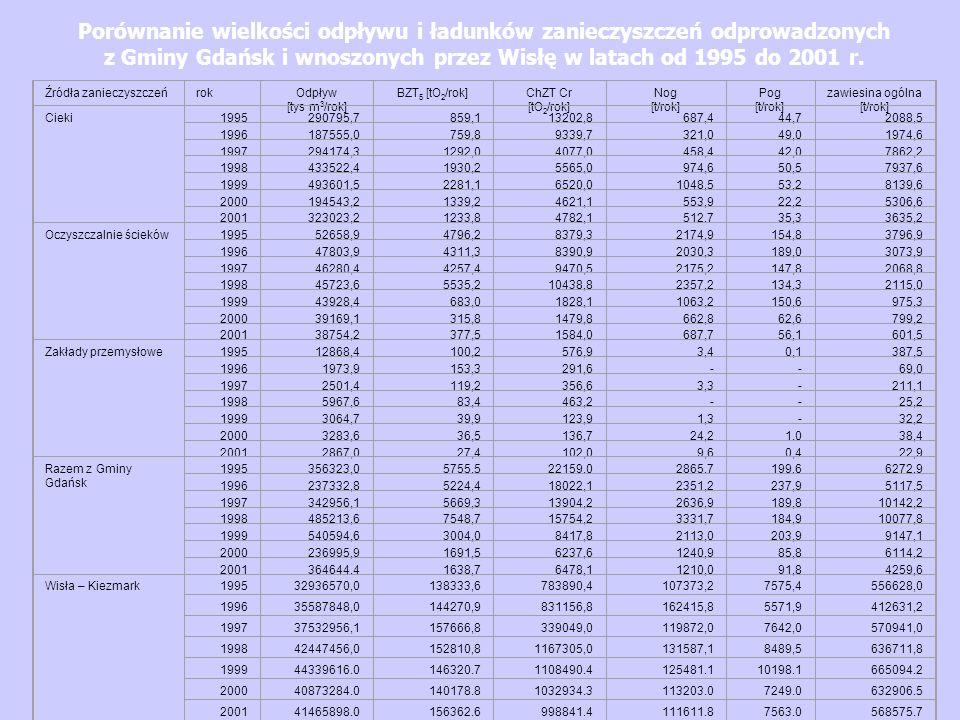 Porównanie wielkości odpływu i ładunków zanieczyszczeń odprowadzonych z Gminy Gdańsk i wnoszonych przez Wisłę w latach od 1995 do 2001 r. Źródła zanie