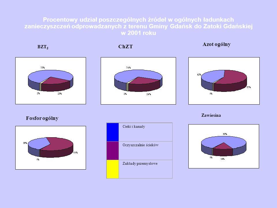 Procentowy udział poszczególnych źródeł w ogólnych ładunkach zanieczyszczeń odprowadzanych z terenu Gminy Gdańsk do Zatoki Gdańskiej w 2001 roku Cieki