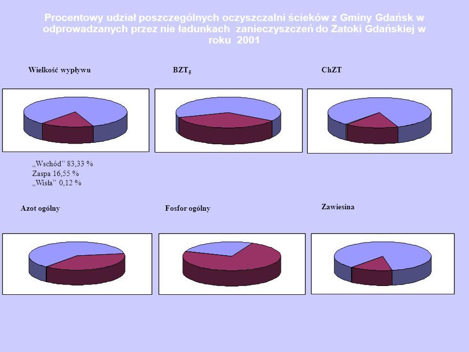 Procentowy udział poszczególnych oczyszczalni ścieków z Gminy Gdańsk w odprowadzanych przez nie ładunkach zanieczyszczeń do Zatoki Gdańskiej w roku 20