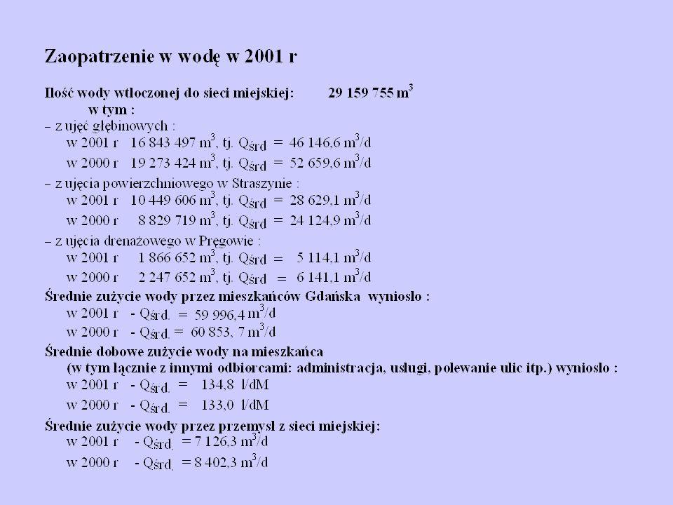 Procentowy udział poszczególnych cieków z Gminy Gdańsk w odprowadzanym przez nie ładunku zanieczyszczeń do Zatoki Gdańskiej w 2001 roku BZT5ChZT Azot ogólny Fosfor ogólnyZawiesina Motawa 74,4 % Kanał Raduni 12,5 Rozwójka 5,5 % Strzyża 4,5 % Potok Siedlicki 0,38 % Potok Jelitkowski 1,85 % Kolektor kołobrzeska 0,67 % Kanał deszczowy 0,25 % Motława 78,35 % Kanał Raduni 11,14% Strzyża 4,5 % Rozwójka 2,6% Pot.