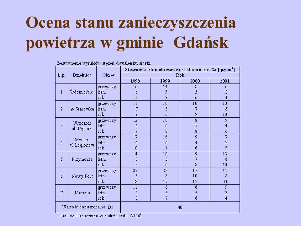 Ocena stanu zanieczyszczenia powietrza w gminie Gdańsk