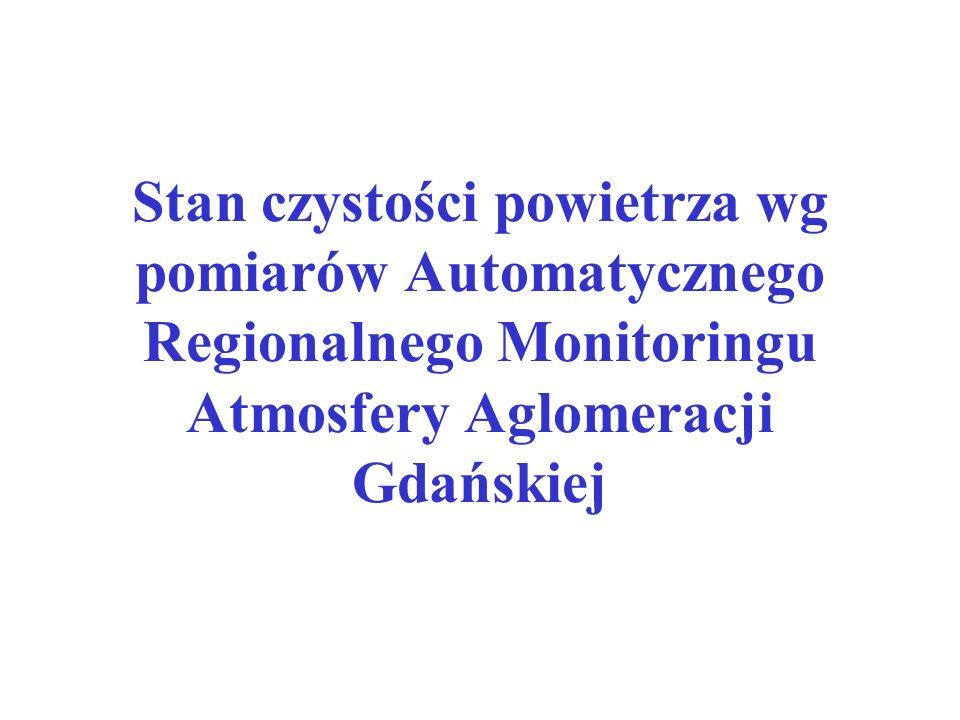 Stan czystości powietrza wg pomiarów Automatycznego Regionalnego Monitoringu Atmosfery Aglomeracji Gdańskiej