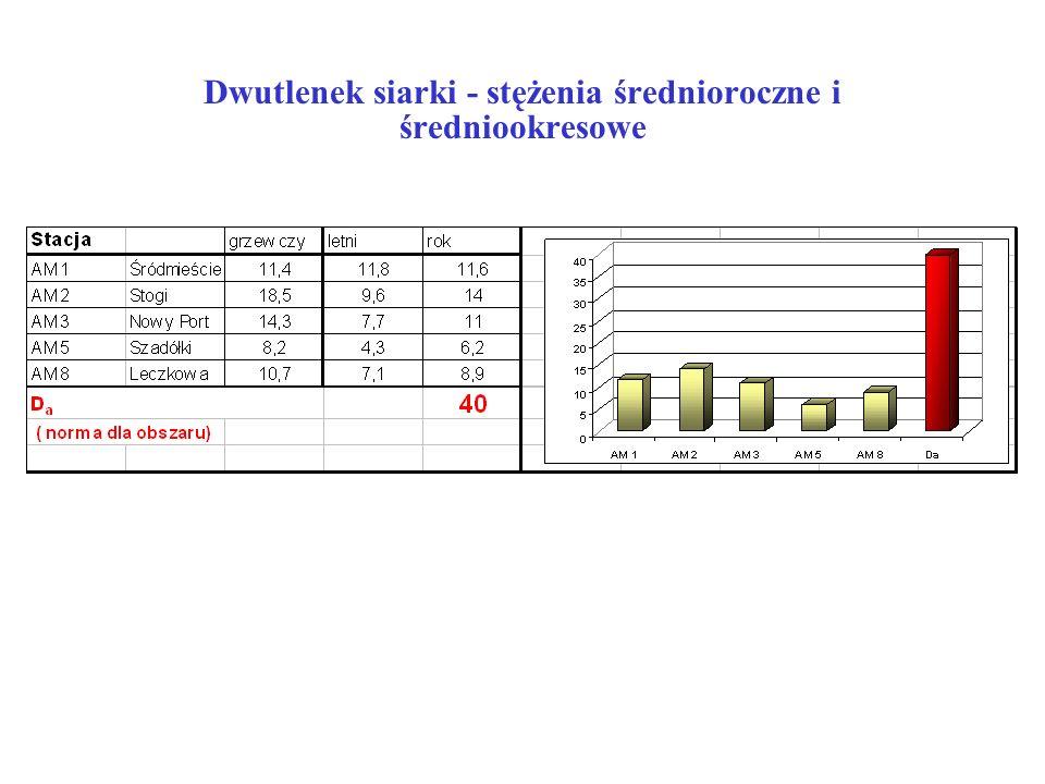 Dwutlenek siarki - stężenia średnioroczne i średniookresowe