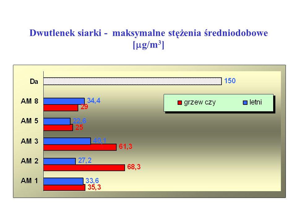 Dwutlenek siarki - maksymalne stężenia średniodobowe [  g/m 3 ]