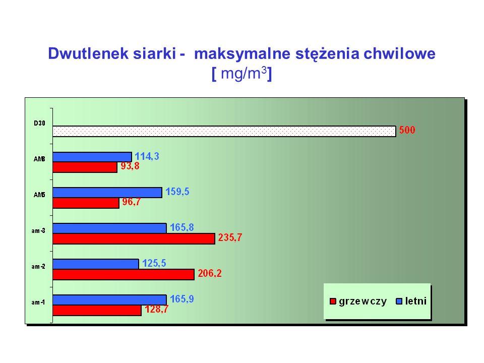 Dwutlenek siarki - maksymalne stężenia chwilowe [ mg/m 3 ]