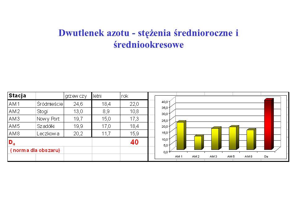 Dwutlenek azotu - stężenia średnioroczne i średniookresowe