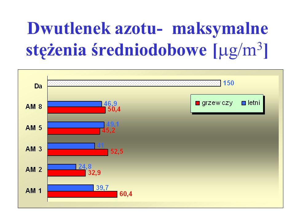 Dwutlenek azotu- maksymalne stężenia średniodobowe [  g/m 3 ]